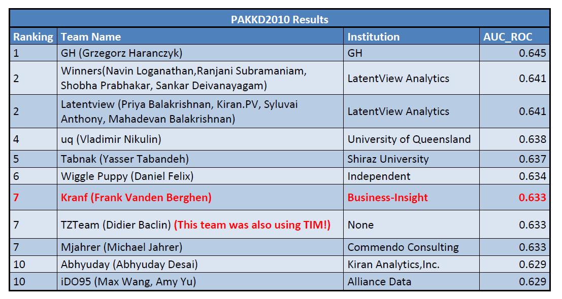 pakdd2010results